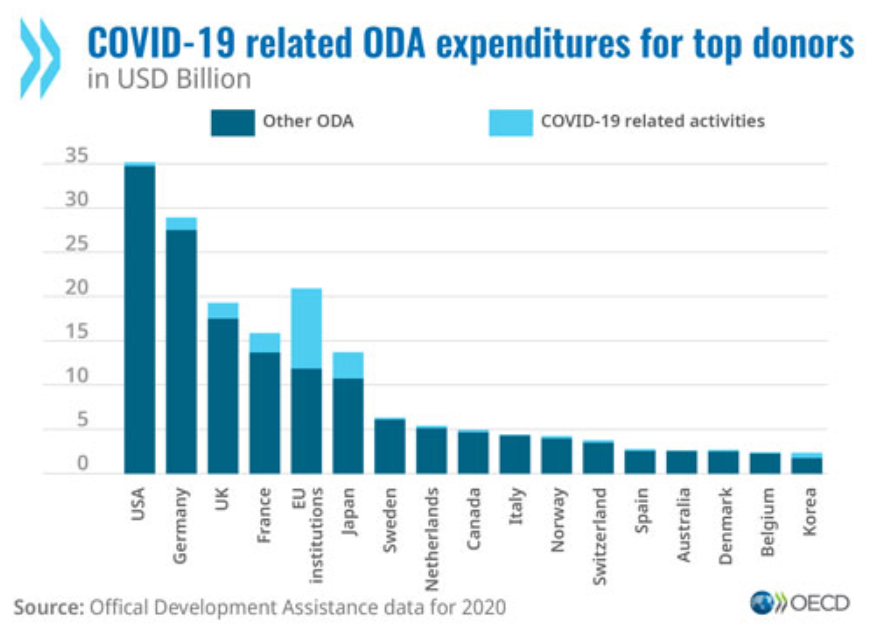 a graph showing foreign aid contributions in 2020